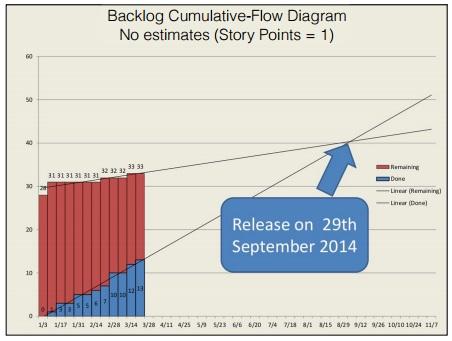 cumulative_flow_diagram